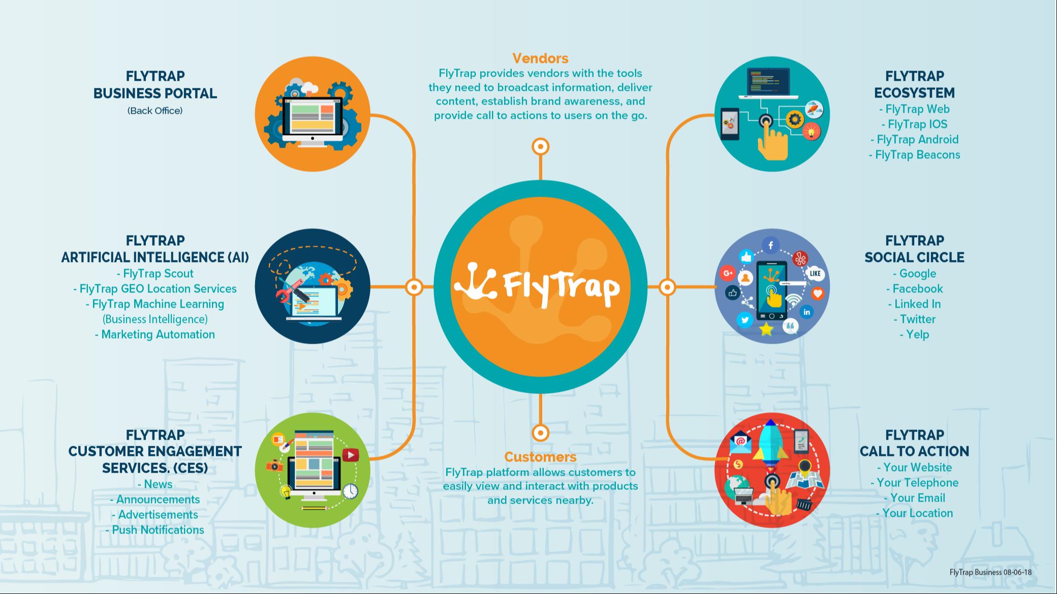 Flytrap Framework